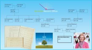 Final Family tree